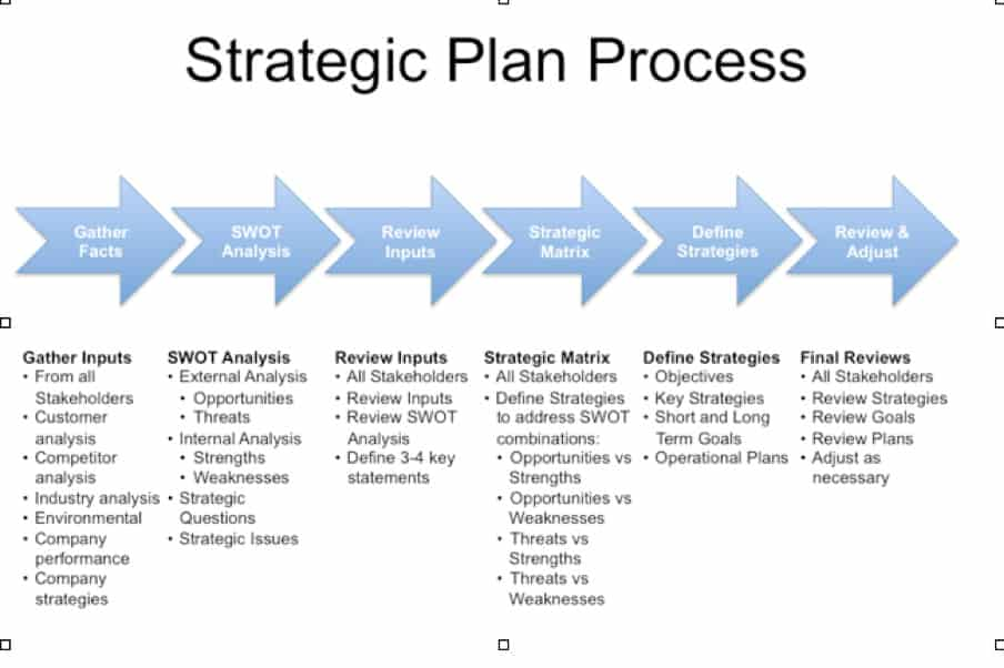 free strategic plan template 5 free strategic plan templates word excel pdf formats