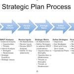 5+ Free Strategic Plan Templates