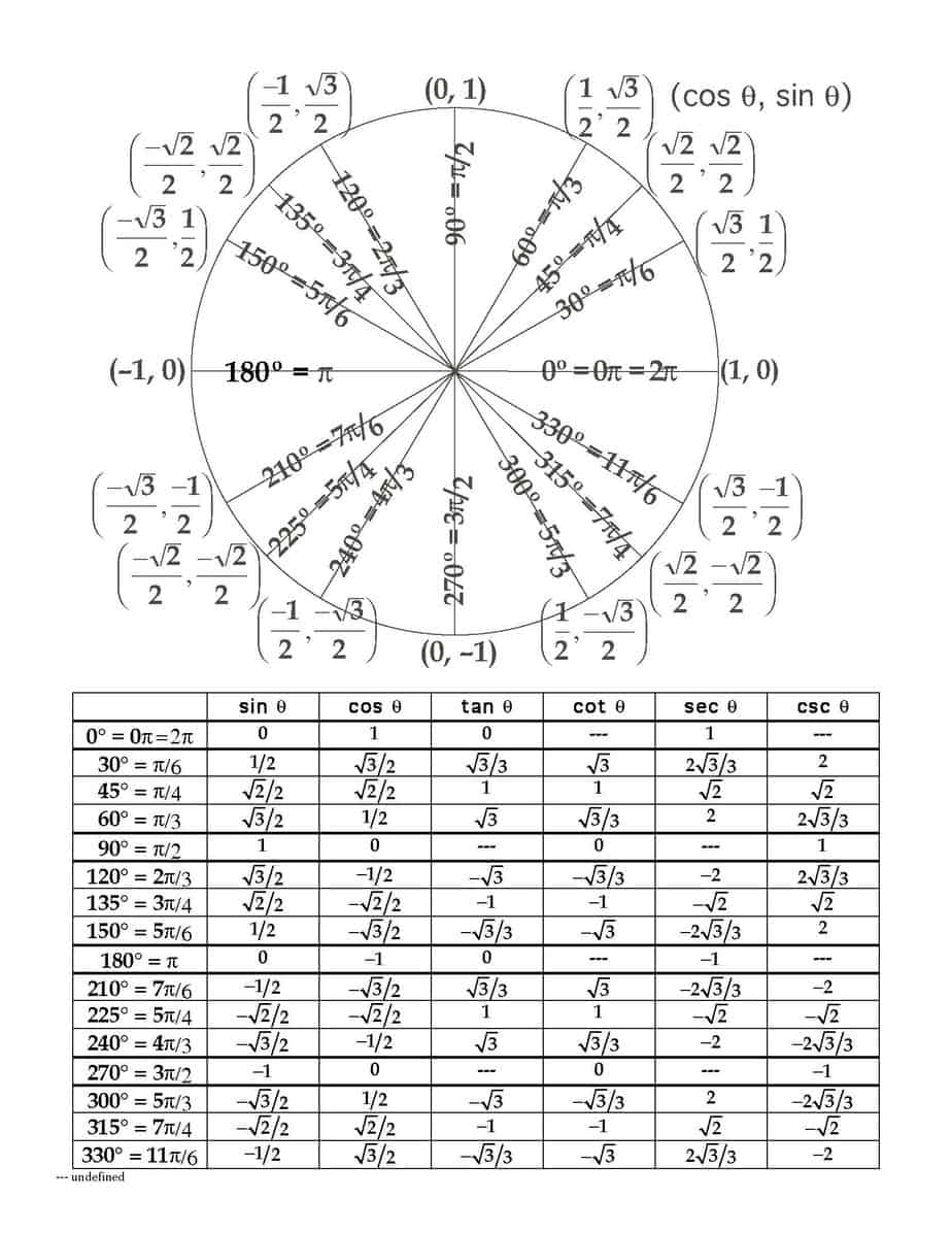 5 Free Unit Circle Chart Templates - Word - Excel - PDF Formats